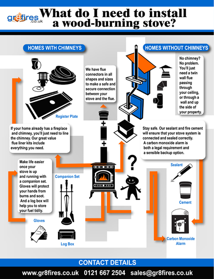 Infographic: What Do I Need To Install A Wood-burning Stove? - Wood Stove Installation Cost WB Designs